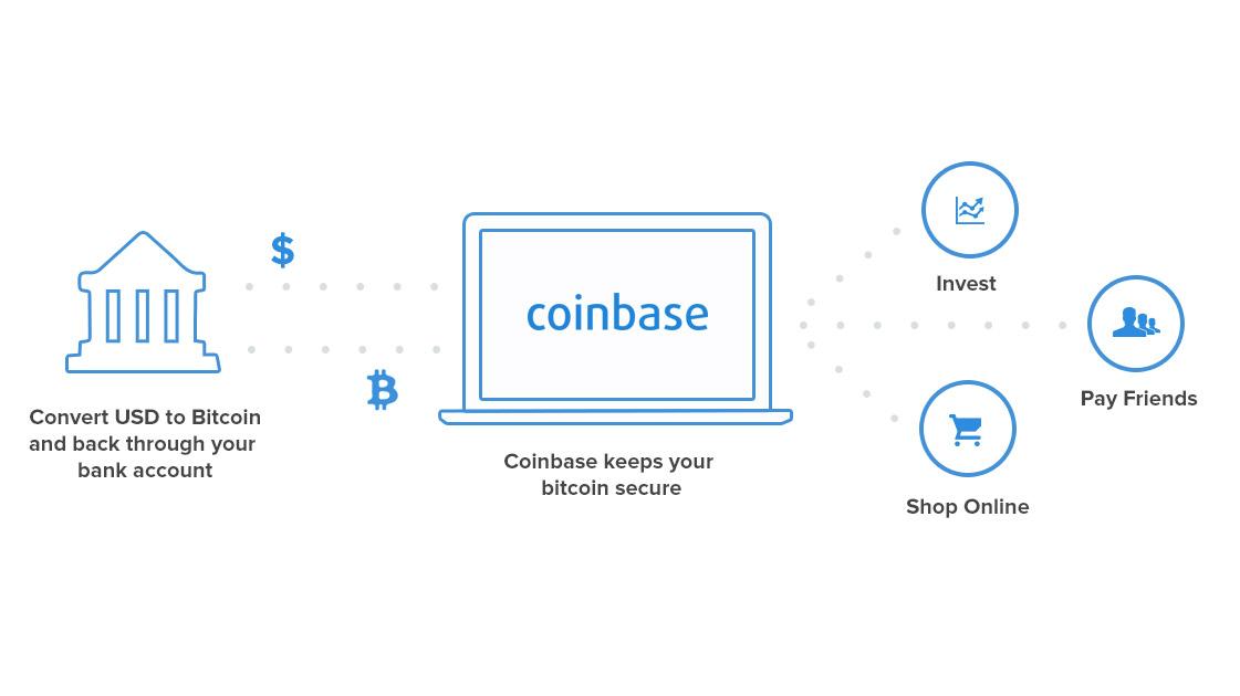 Cómo comprar Bitcoins en Coinbase (rápido y fácil)