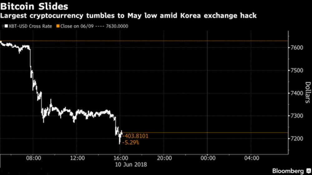 El Bitcoin presenta su mayor caída en tres meses