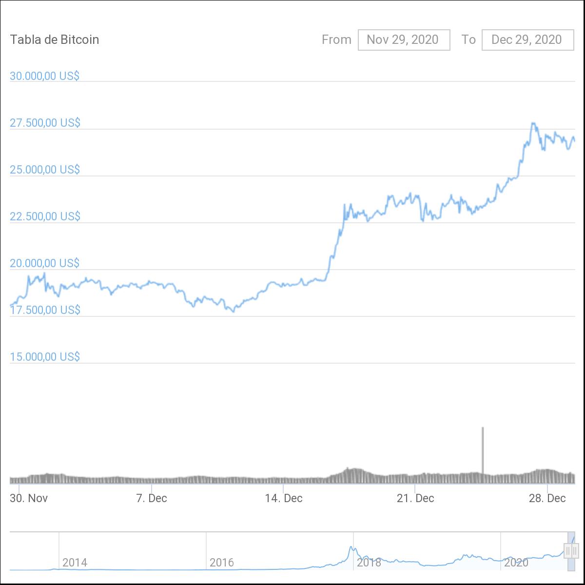 Por qué sube el precio de Bitcoin